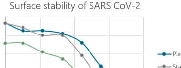 Surface stability of SARS CoV-2_Article by David_UV Disinfection_EFSEN UV & EB TECHNOLOGY