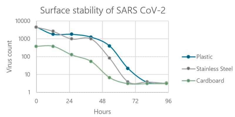 Surface stability of SARS CoV-2_UV Disinfection_EFSEN UV & EB TECHNOLOGY